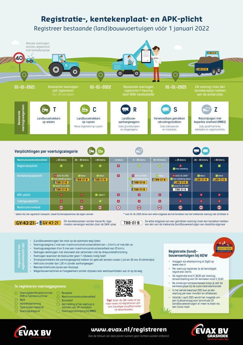 Infographic registratie (land)bouwvoertuigen RDW | Evax